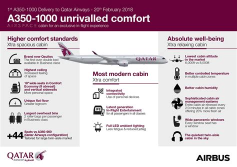 How Qatar Airways Promises to Combat Jet Lag with A350